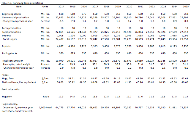 USDA-pork-long-term-projections-2014-2025