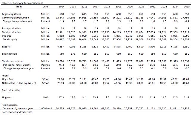 USDA-pork-long-term-projections-2014-2025