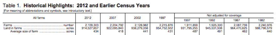 USDA-total-and-avg-farm-land-1982-2012