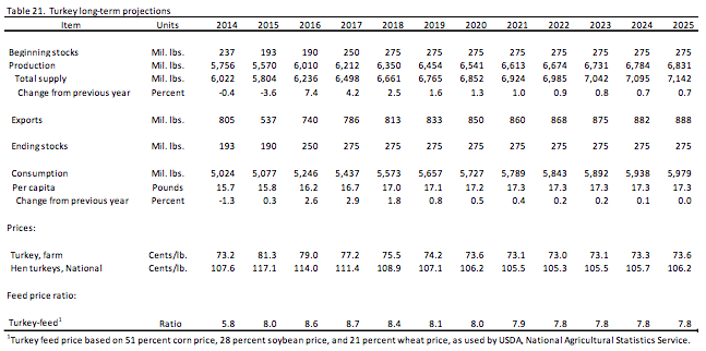 USDA-turkey-long-term-projections-2014-2025