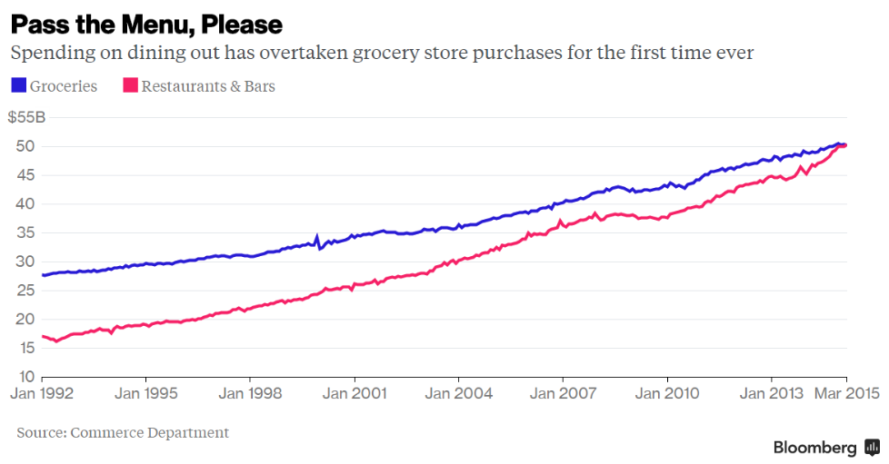 commerce-dept-total-spending-food-away-groceries-1992-2015