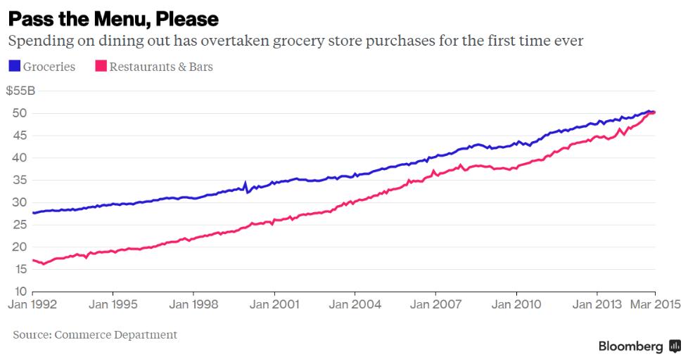 commerce-dept-total-spending-food-away-groceries-1992-2015