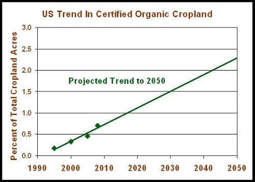 sustainablog-Organic-Percent-Trend-1995-2050