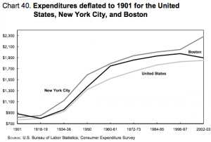 BLS-expenditures-deflated-1901-2003