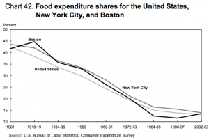 BLS-spending-food-1901-2003