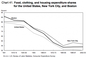 BLS-spending-food-clothing-housing-1901-2003
