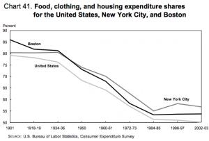 BLS-spending-food-clothing-housing-1901-2003