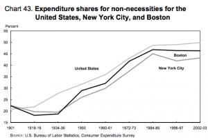 BLS-spending-non-necessities-1901-2003
