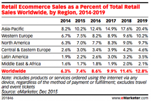 Emarketer-ecommerce-share-worldwide-2014-2019