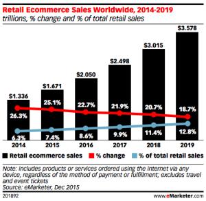 Emarketer-online-retail-2014-2019