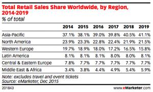 Emarketer-total-retail-share-worldwide-2014-2019