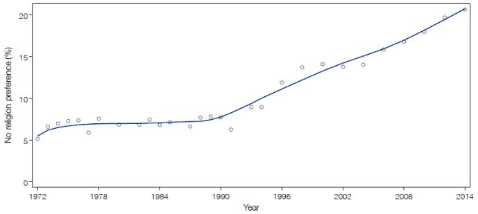 GSS-no-relig-pref-1972-2014