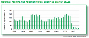 ICSC-shopping-center-growth-1975-2014
