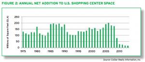 ICSC-shopping-center-growth-1975-2014