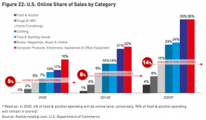 Kantar-online-sales-shares-by-category-2009-2020
