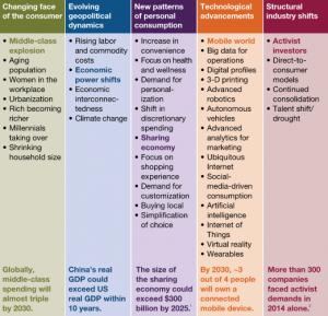 McKinsey-five-forces-consumption-2030