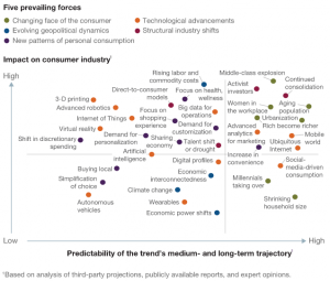McKinsey-five-forces-impact-consumption-2030