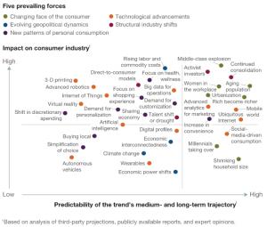 McKinsey-five-forces-impact-consumption-2030