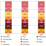PWC-retail-formats-2010-2020