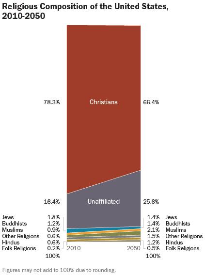 Pew-religious-distro-2010-2050