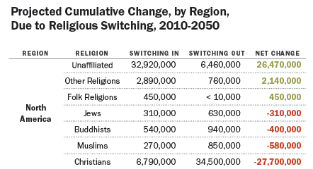 Pew-religious-switching-2010-2050
