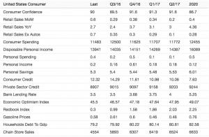 TradingEcon-consump-indicators-2016-2020