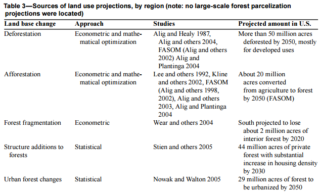 Alig-land-change-projections-affecting-forests