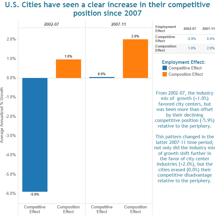 CityObs-competition-city-centers-peripheries-2002-2011