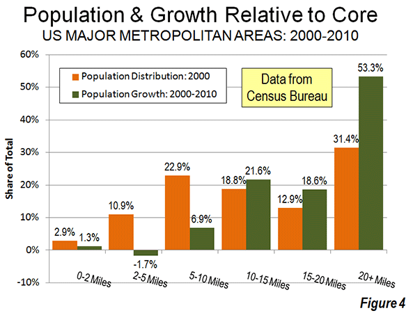 Cox-metro-pop-growth-and-distro-2000-2010