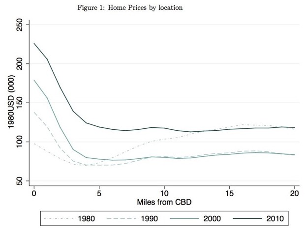 Edlund-et-al-home-prices-by-centrality-1980-2010