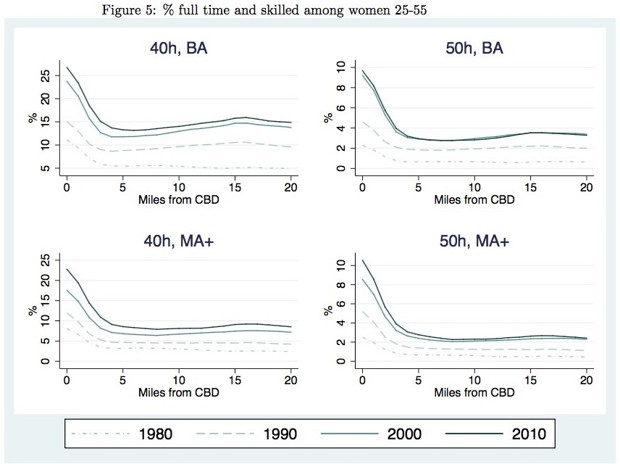 Edlund-et-al-women-with-degrees-by-centrality-1980-2010