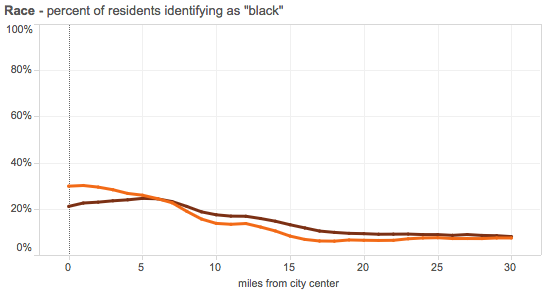 Juday-black-residents-50-metro-1990-2012