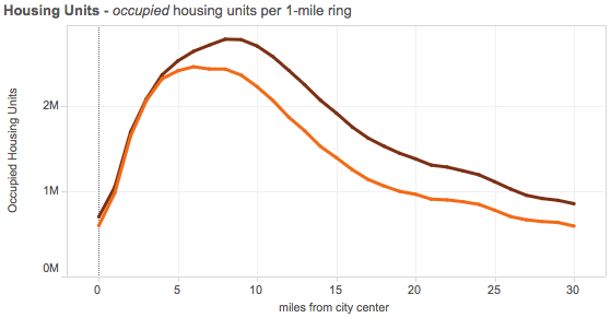 Juday-occupied-housing-50-metro-1990-2012