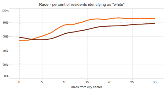 Juday-white-residents-50-metro-1990-2012