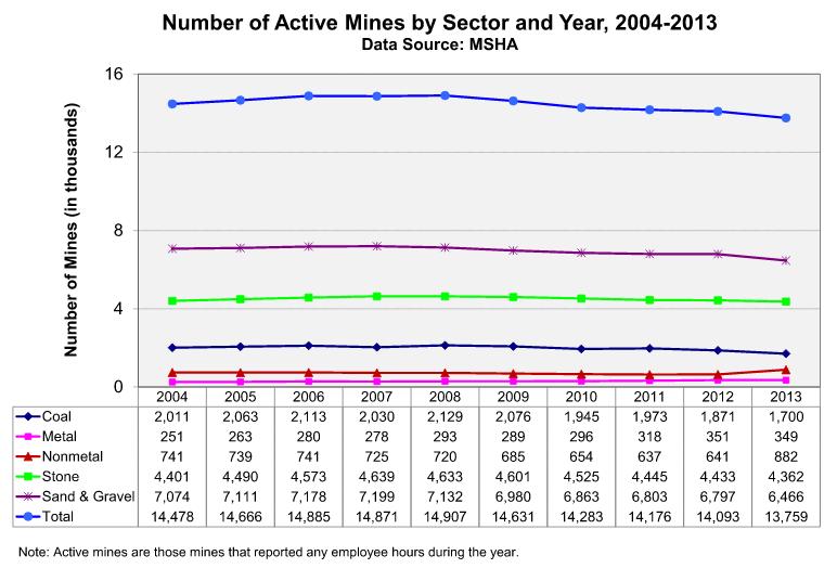 MSHA-active-mines-2004-2013