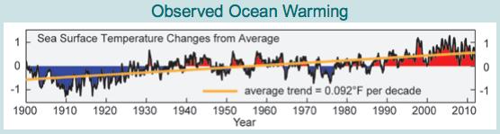 NCA-ocean-warming-1900-2010