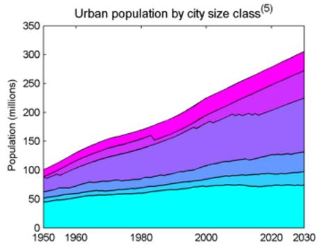 UN-US-city-size-class-1950-2030