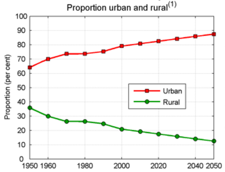 UN-proportion-urban-rural-population-1950-2050