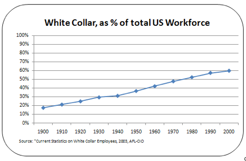aflcio-white-collar-jobs-1900-2000