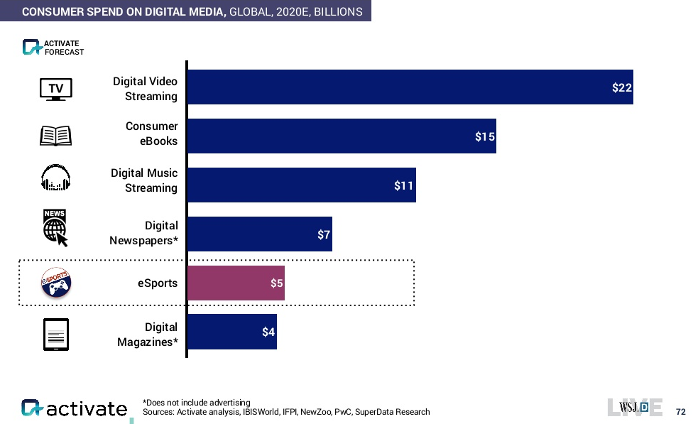 activate-global-consumer-spend-digi-media-2015-2020