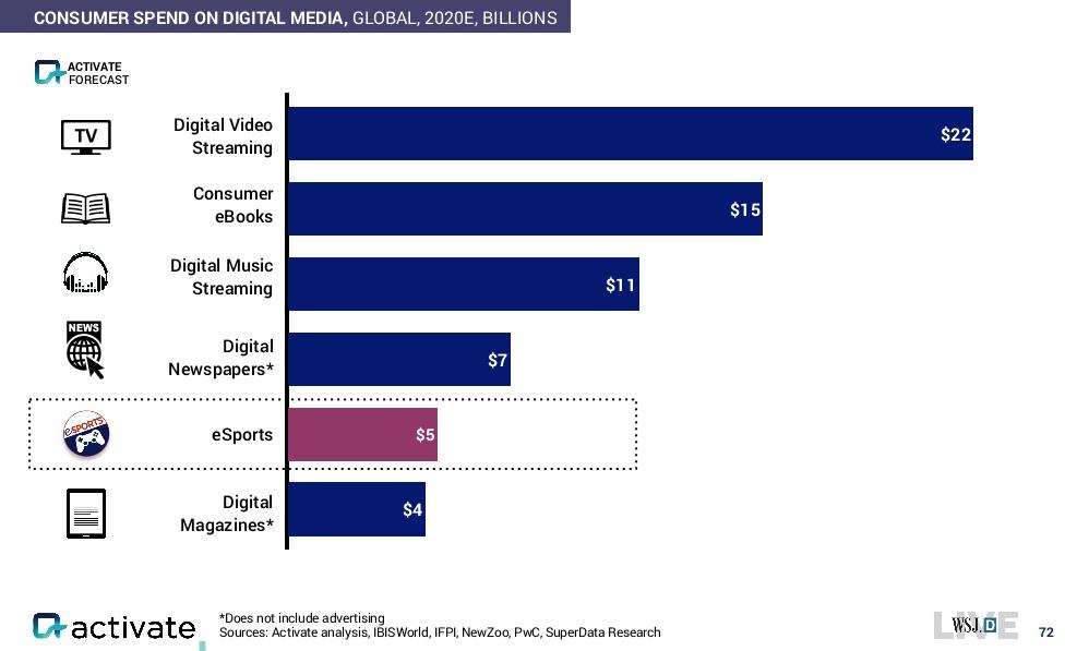activate-global-consumer-spend-digi-media-2015-2020
