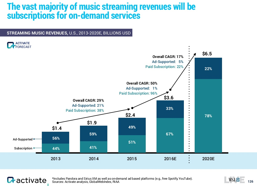 activate-music-streaming-subs-vs-ads-2013-2020