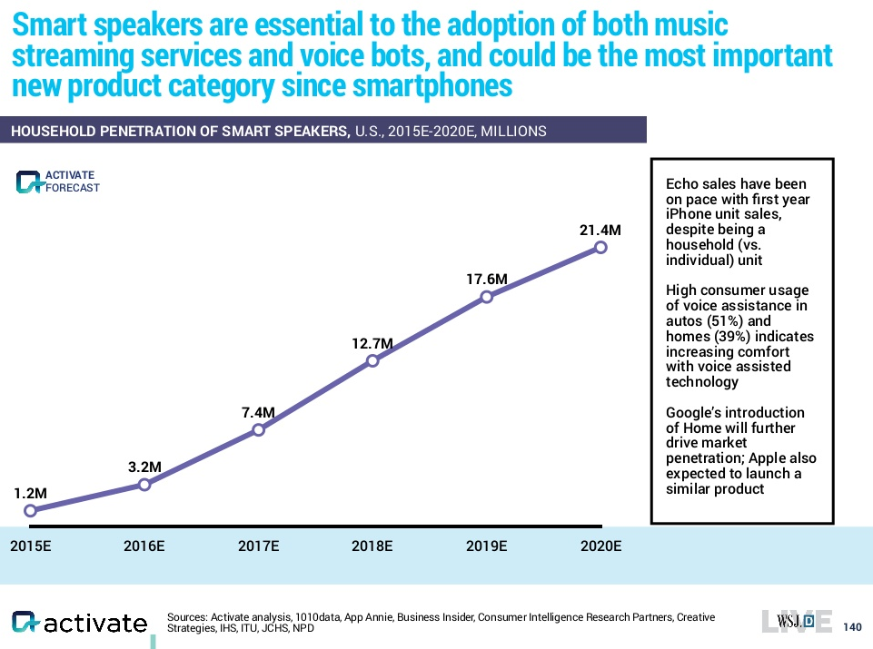 activate-smart-speakers-2015-2020