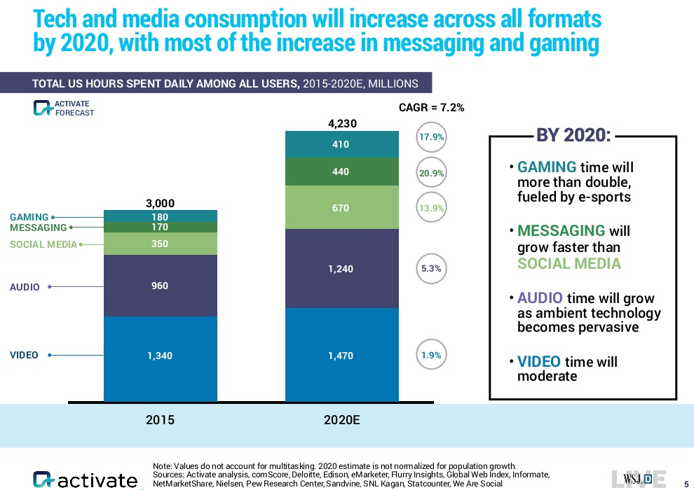 activate-time-with-media-cagr-2015-2020