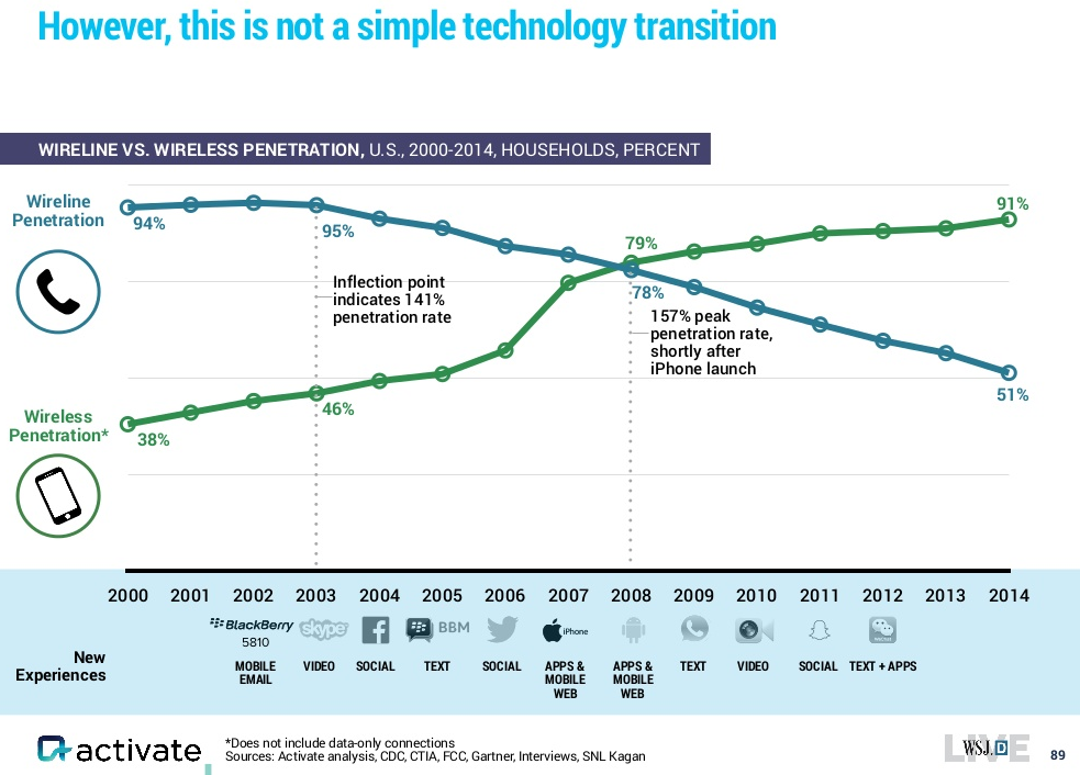 activate-wireline-wireless-penetration-rates-2000-2014