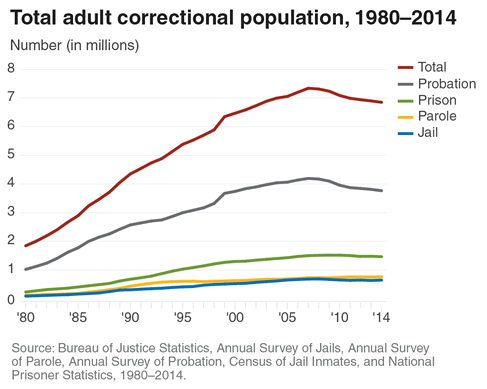 bjs-adult-correctional-population2014-1980
