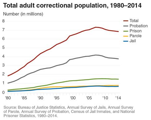 bjs-adult-correctional-population2014-1980