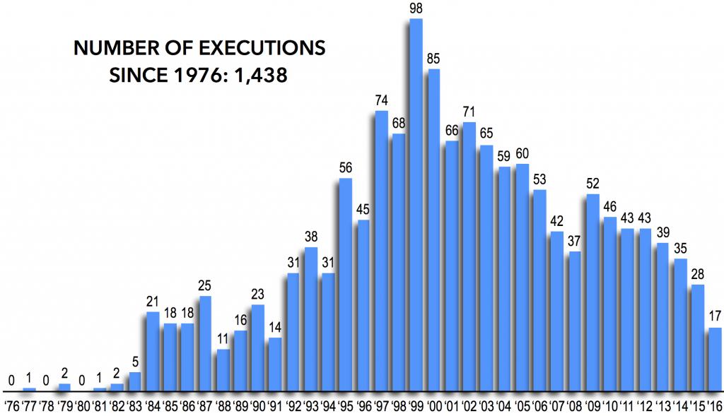 dpic-executions-1976-2016