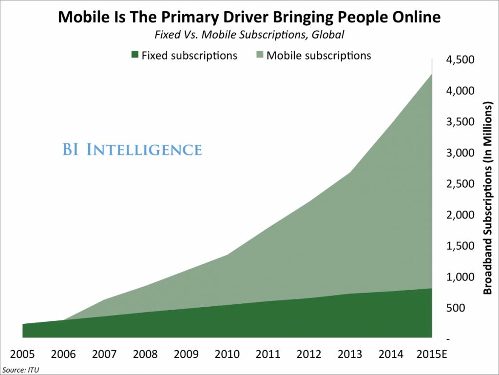 itu-bu-global-broadband-subs-2000-2015