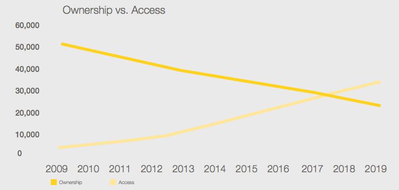 mckinsey-global-ownership-vs-access-2009-2019